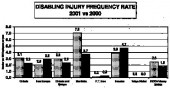 "Disabling injury rates at Inco's operating units in 2000 and 2001, per 100 employees per year. ""Disabling injuries"" includes lost-time accidents and injuries that prevent people from doing their regular work."