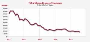 Performance of TSXV-V mining and resource companies.