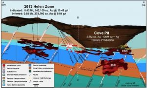 Longitudinal section of the Cove gold-silver deposits.