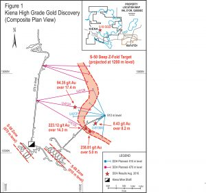 High grade gold discovery at the Kiena mine.