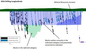 Recent drilling at Nemaska's Whabouchi lithium project.