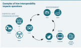A graphic from a GMG Group document on interoperability in mining. Credit: Global Mining Standards Group