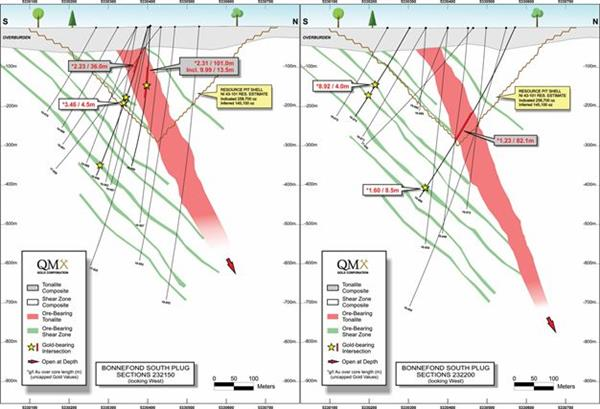 Bonnefond drilling cross-section Credit: QMX
