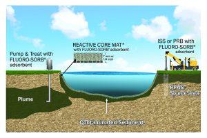 Fluoro-sorb deployment strategies Credit: Minerals Technologies