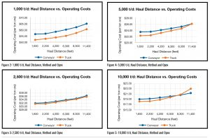 Haul distance vs. operating costs at different throughputs
