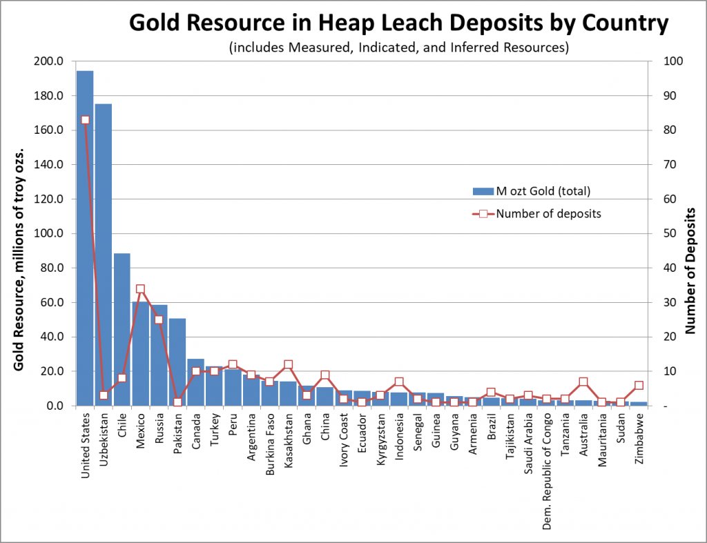 Largest gold heap leach projects by country. Credit: MiningIntelligence.com