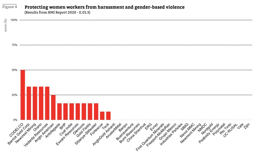 Mining companies' varying scores on protecting female workers from harassment and violence. Credit: Responsible Mining Foundation