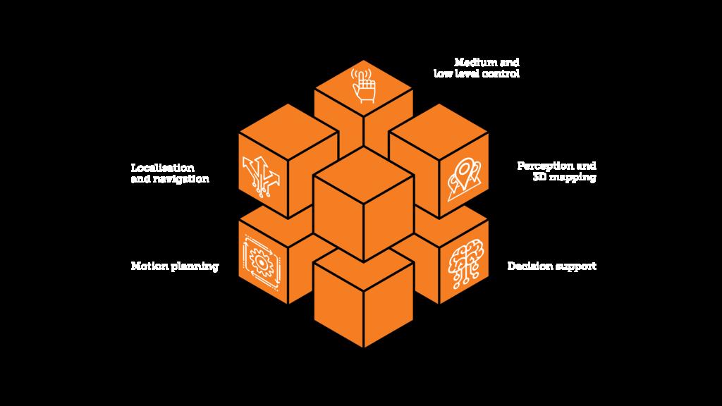 Auto-Mate building blocks Credit: Auto-Mate